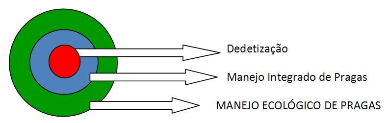 Novo modelo de Controle de Pragas na Indústria: MEP