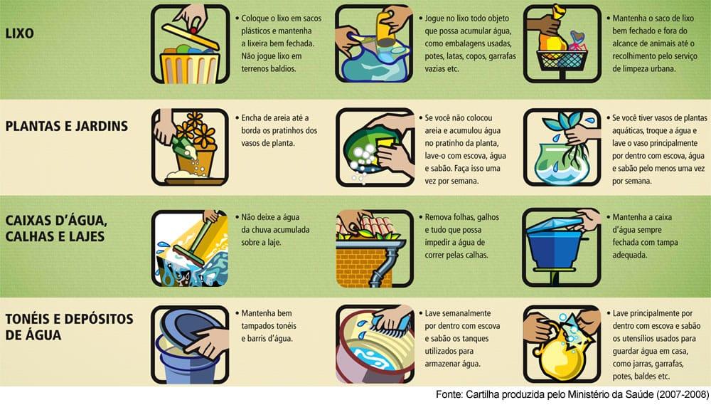 Prevenção da Dengue