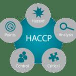 HACCP Hazard Analysis and Critical Control Point | APPCC Análise de Perigos e Pontos Críticos de Controle